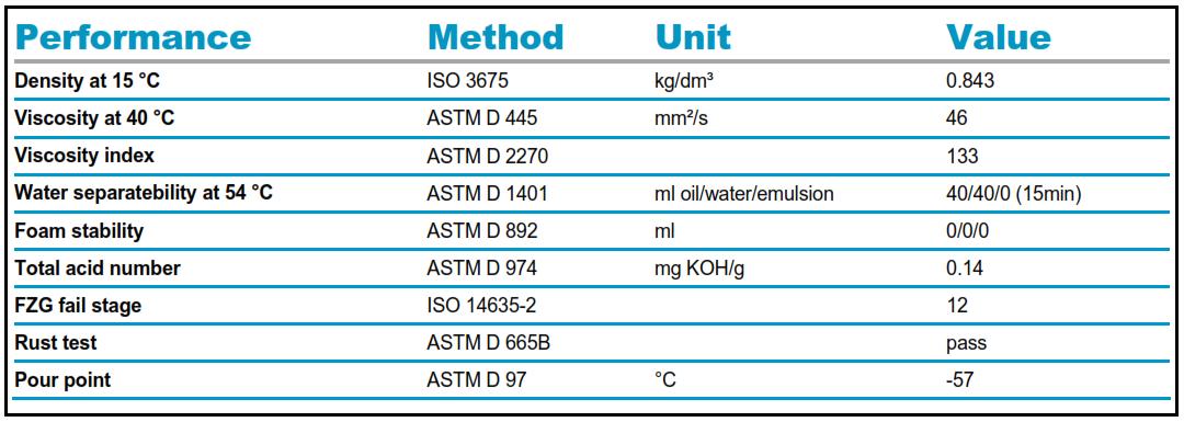 Bảng đặc tính dầu Roto Xtend Duty Fluid