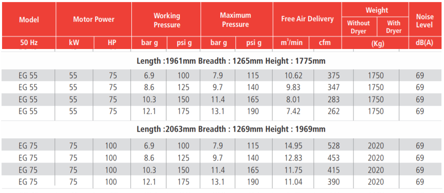 Thông số máy nén khí ELGi EG 55kW 75kW